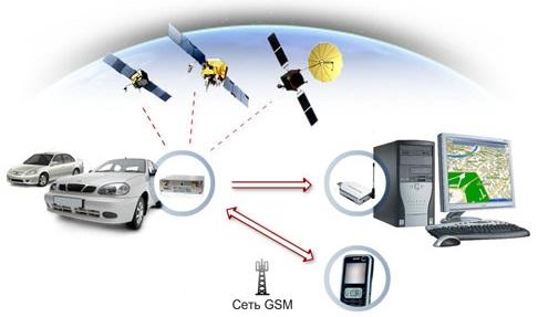 Спутниковые системы слежения